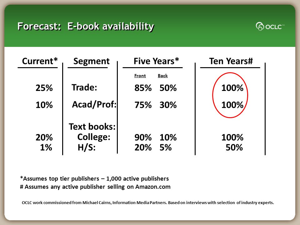 Forecast: E-book availability