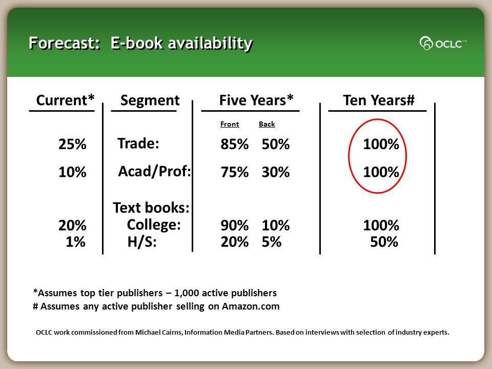 Forecast: E-book availability