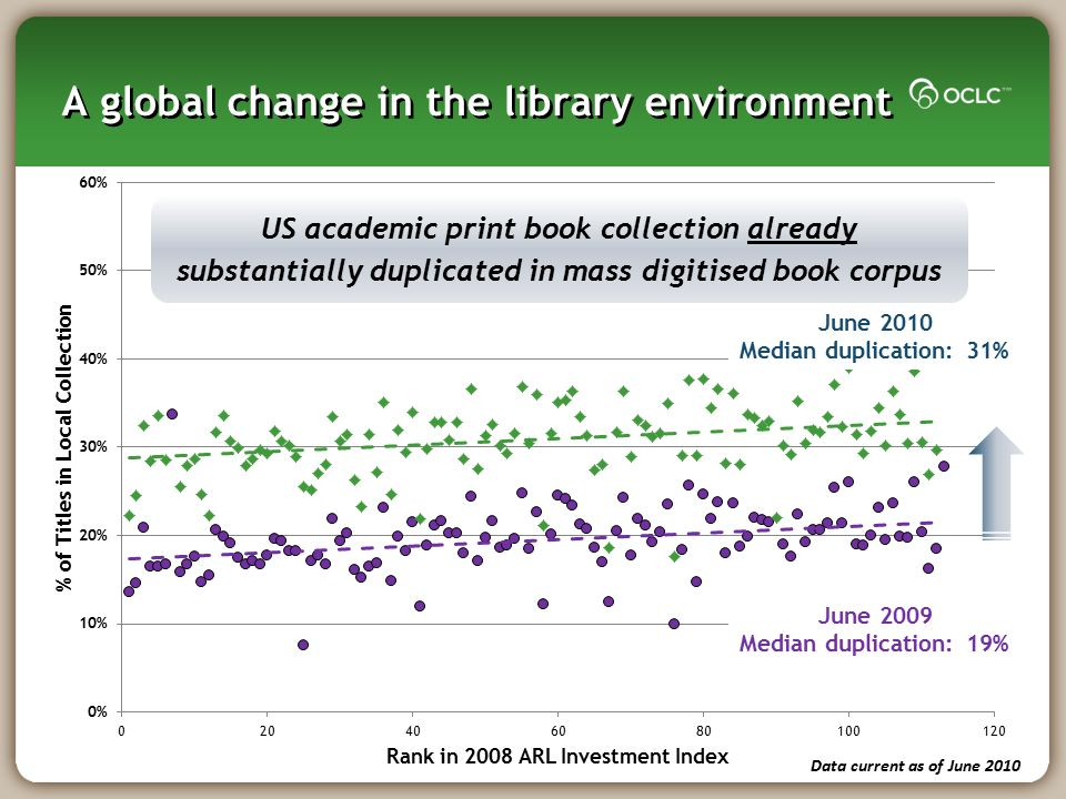 A global change in the library environment