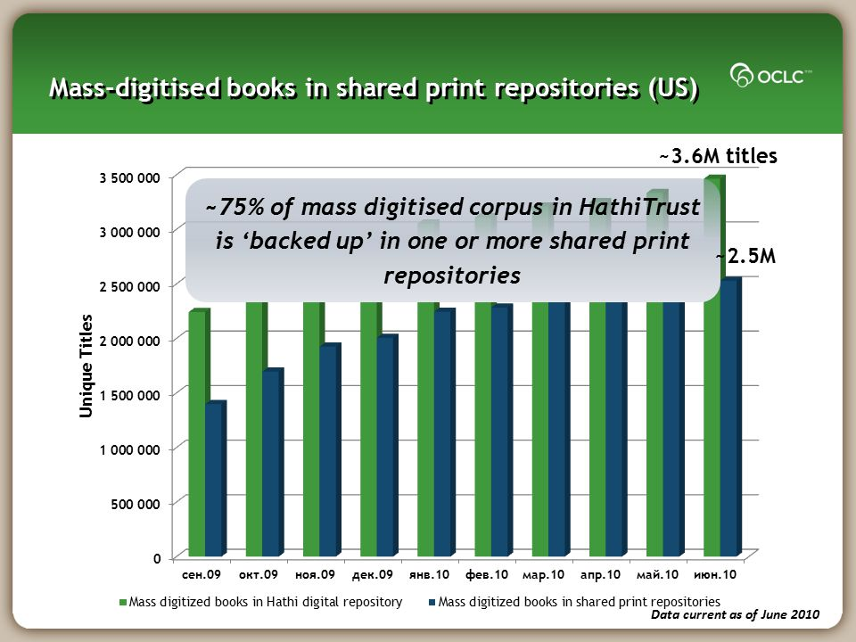Mass-digitised books in shared print repositories (US)