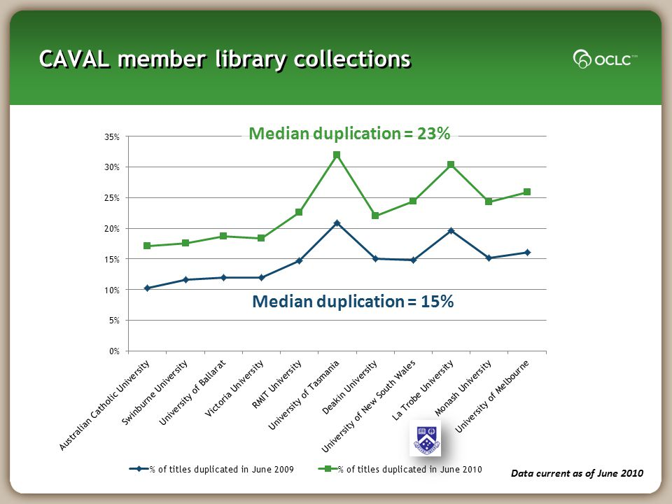 CAVAL member library collections