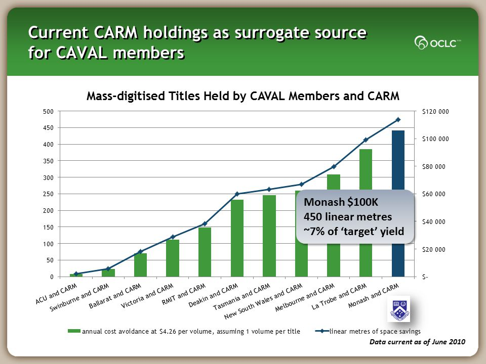 Current CARM holdings as surrogate source for CAVAL members
