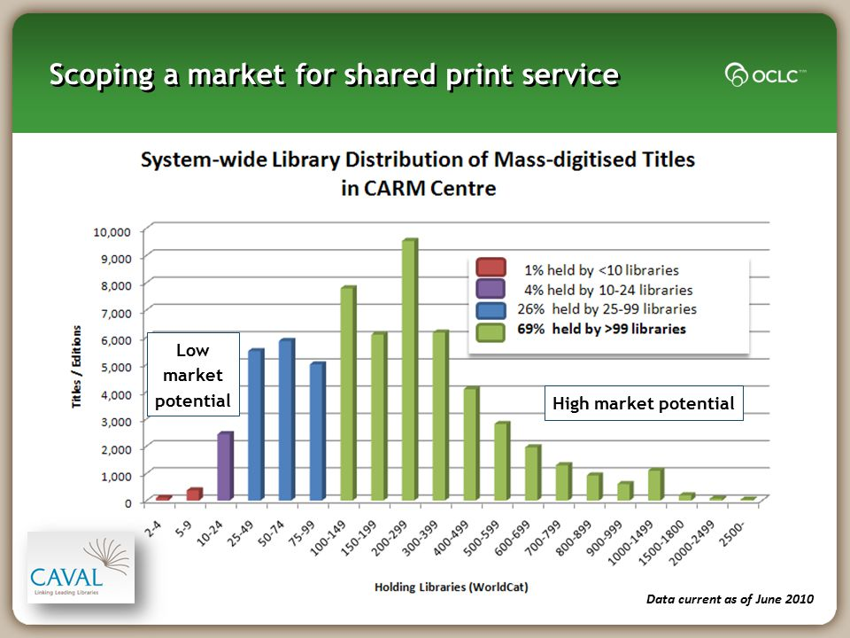 Scoping a market for shared print service
