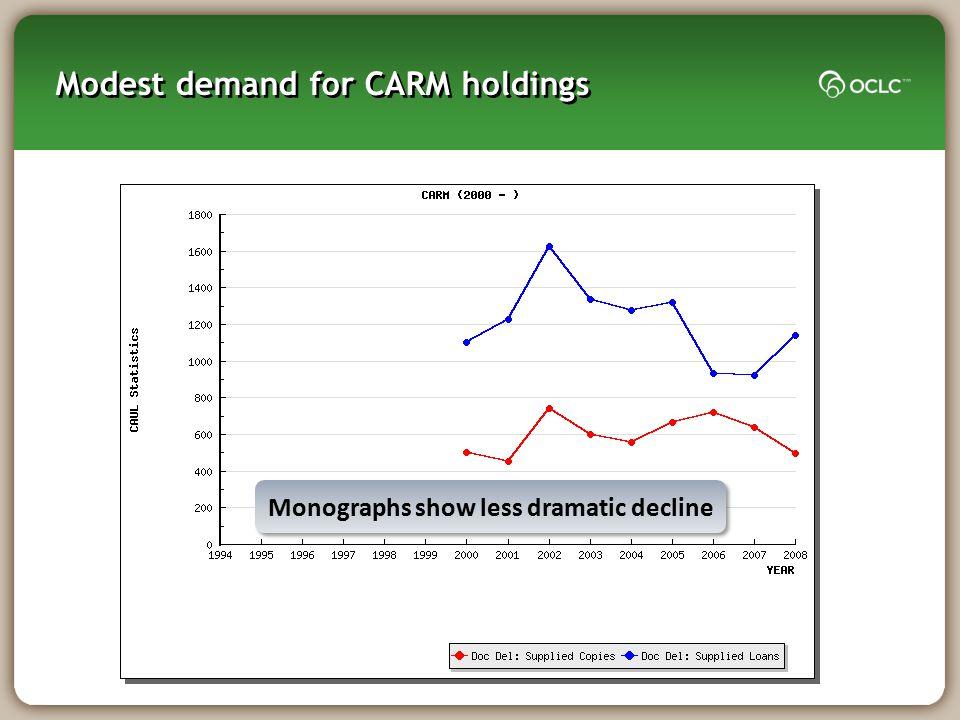 Modest demand for CARM holdings