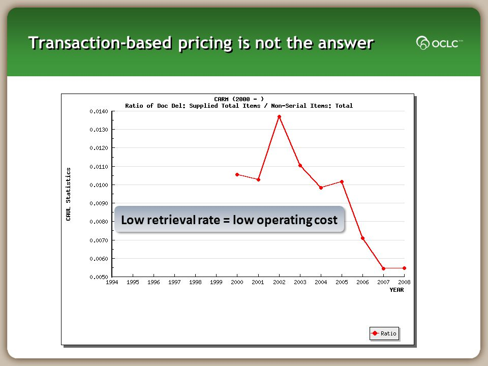 Transaction-based pricing is not the answer