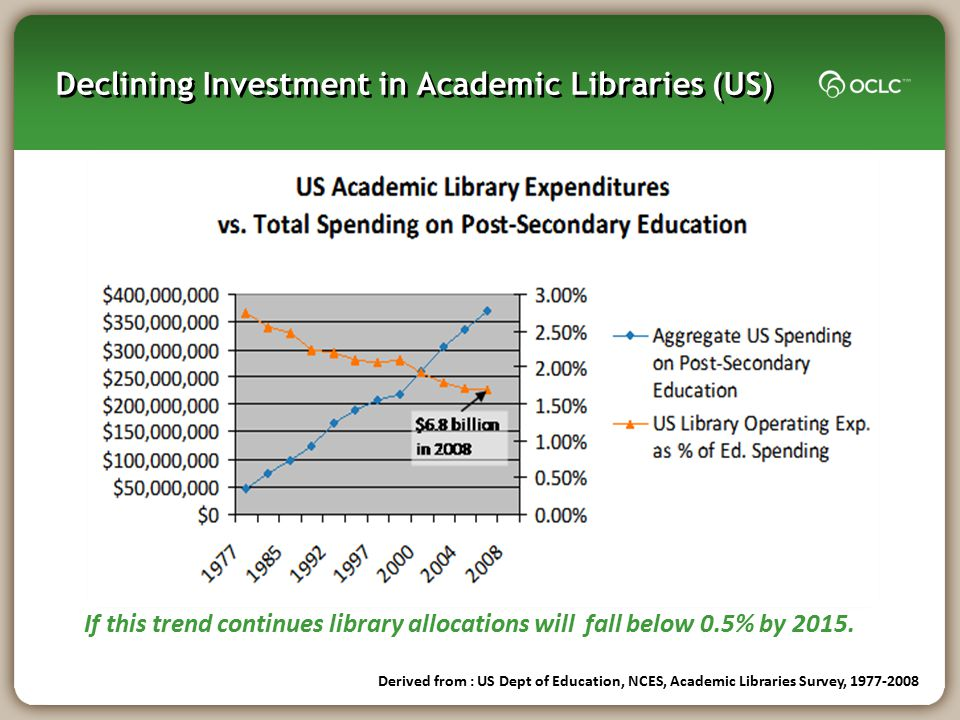 Declining Investment in Academic Libraries (US)