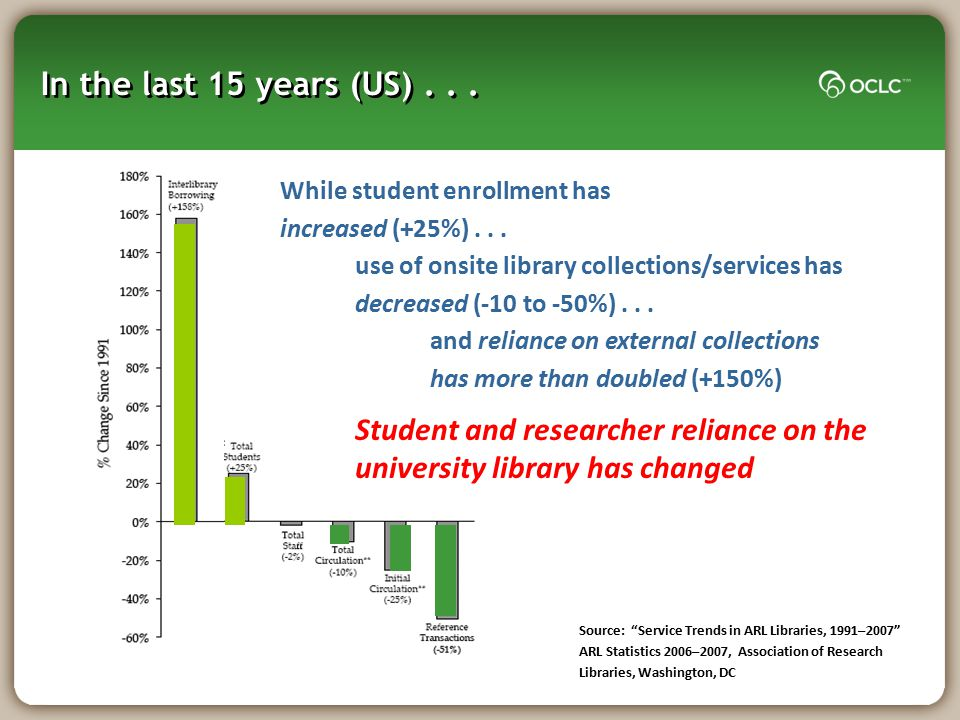 In the last 15 years (US) . . . While student enrollment has increased (+25%) . . .