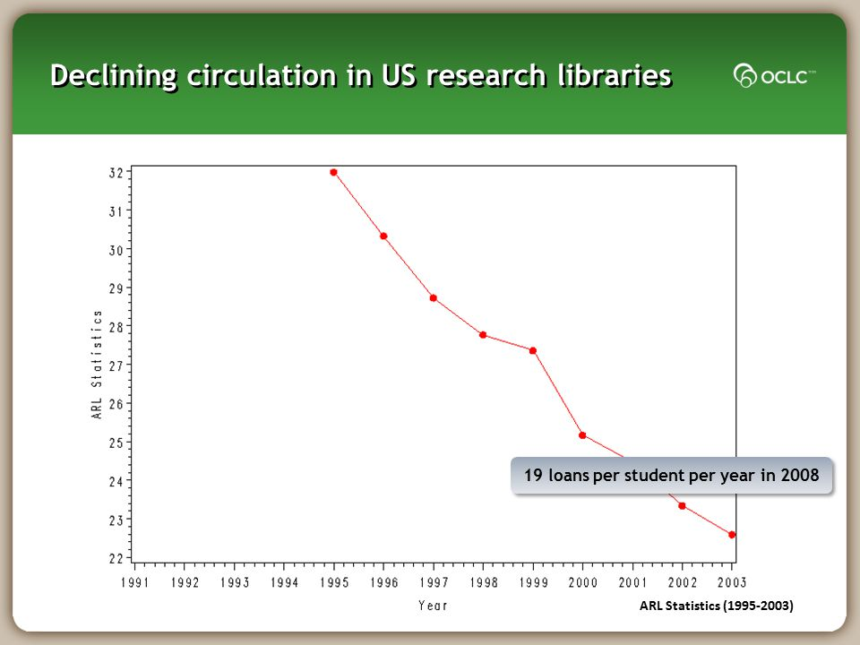 Declining circulation in US research libraries