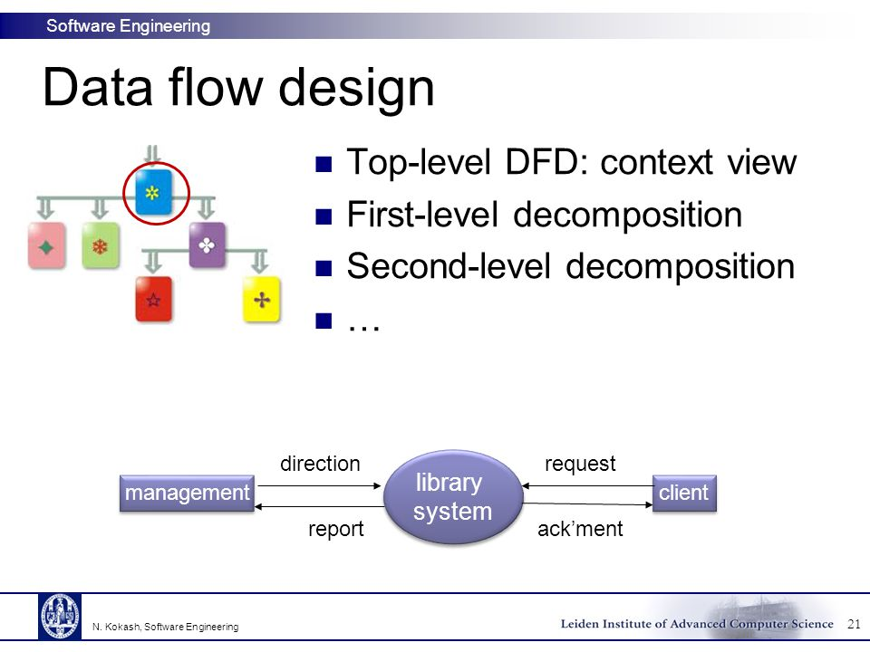 Data flow design Top-level DFD: context view First-level decomposition