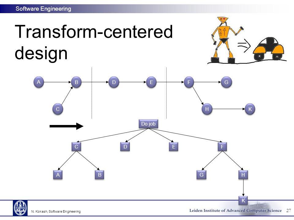 Transform-centered design