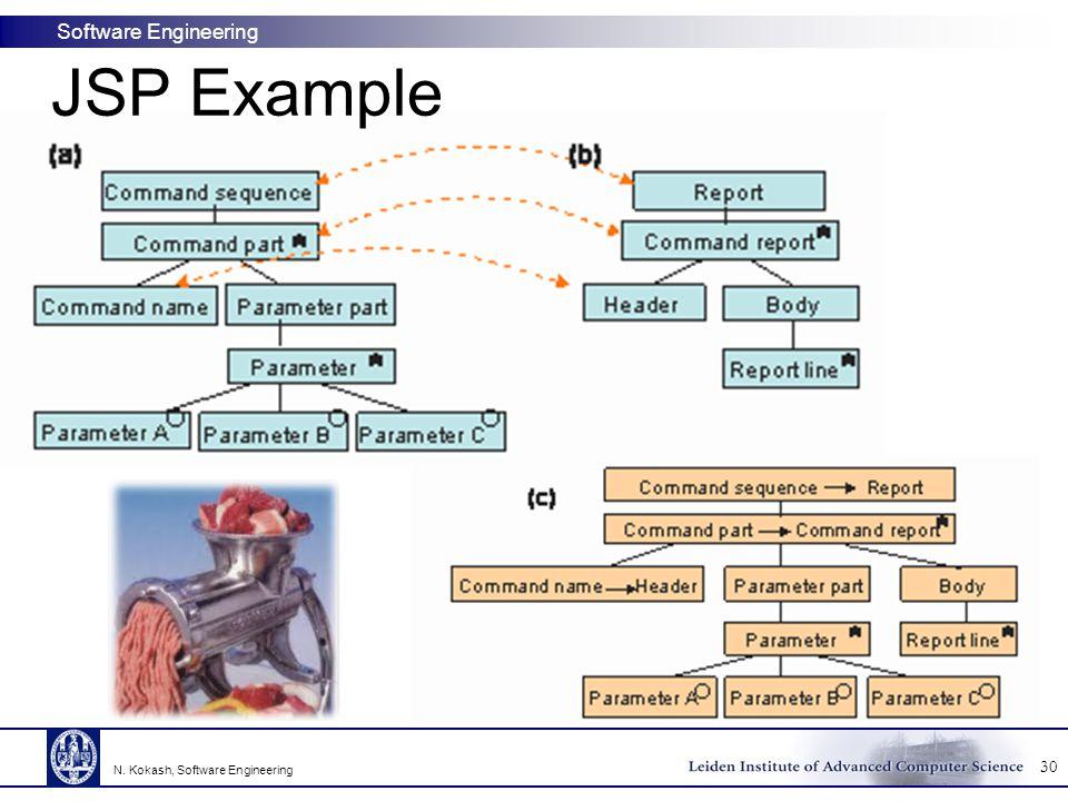 JSP Example N. Kokash, Software Engineering