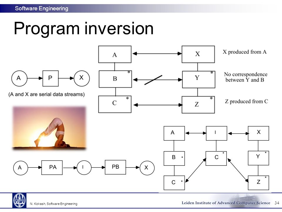 Program inversion N. Kokash, Software Engineering