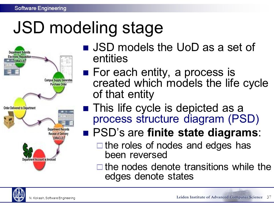 JSD modeling stage JSD models the UoD as a set of entities