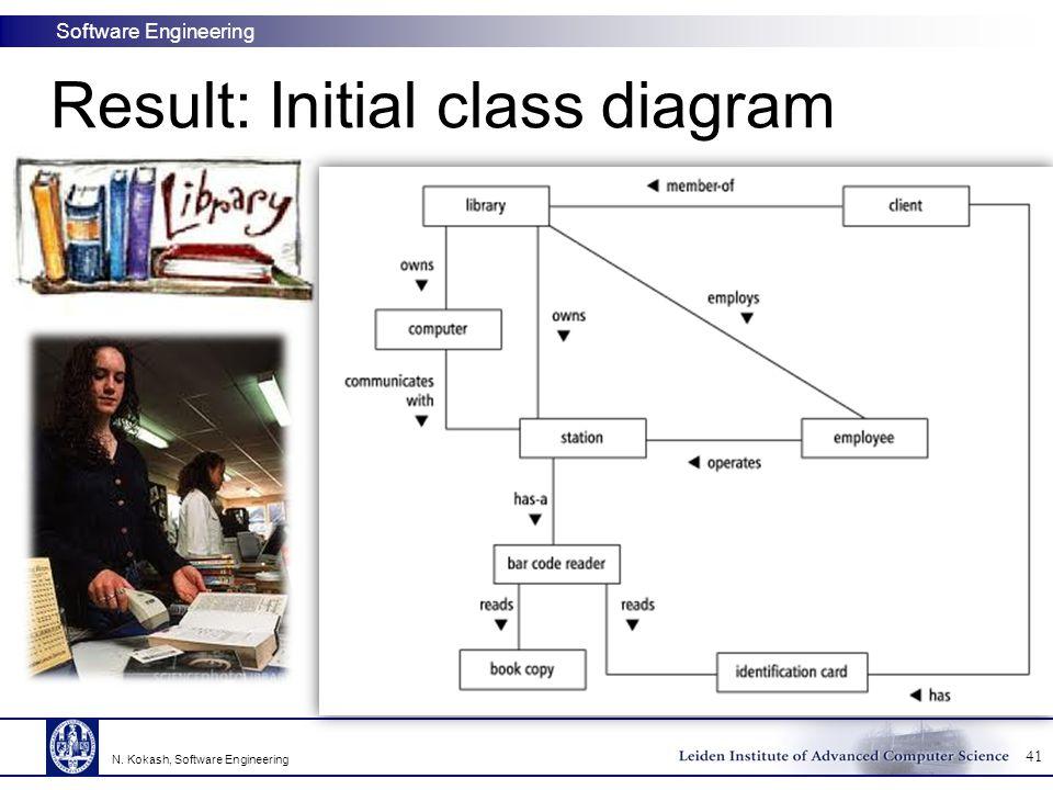 Result: Initial class diagram