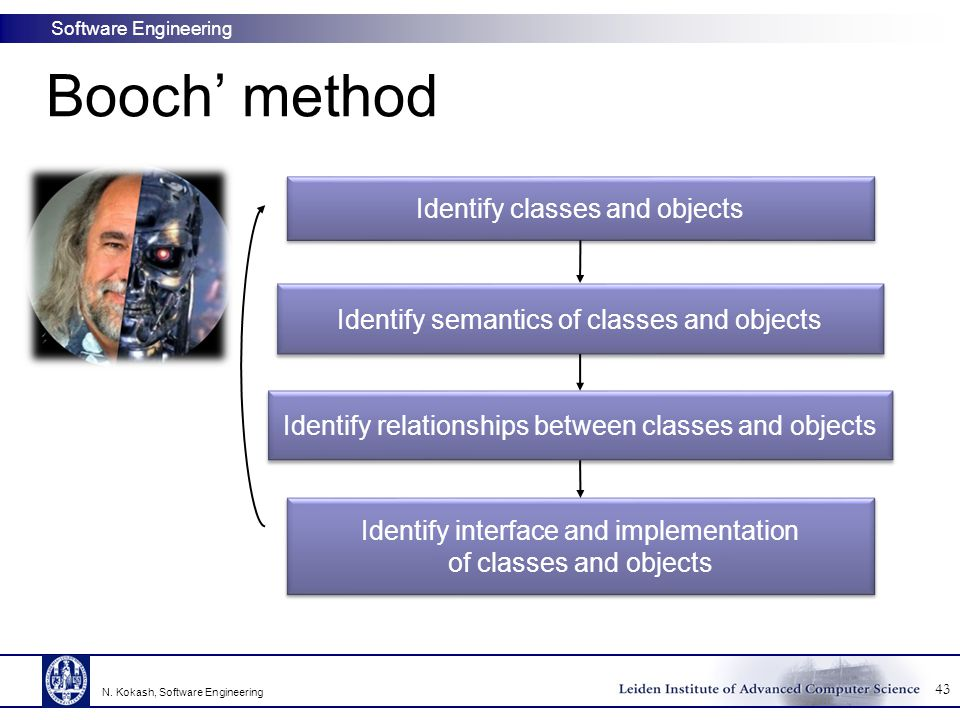 Booch' method Identify classes and objects