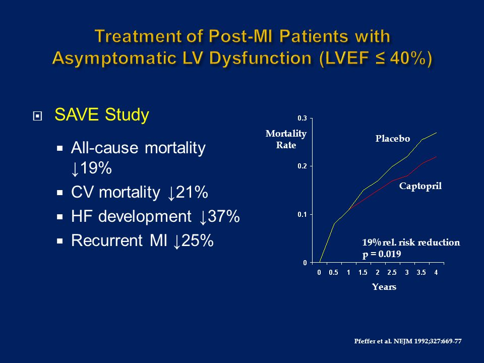 Treatment of Post-MI Patients with Asymptomatic LV Dysfunction (LVEF ≤ 40%)