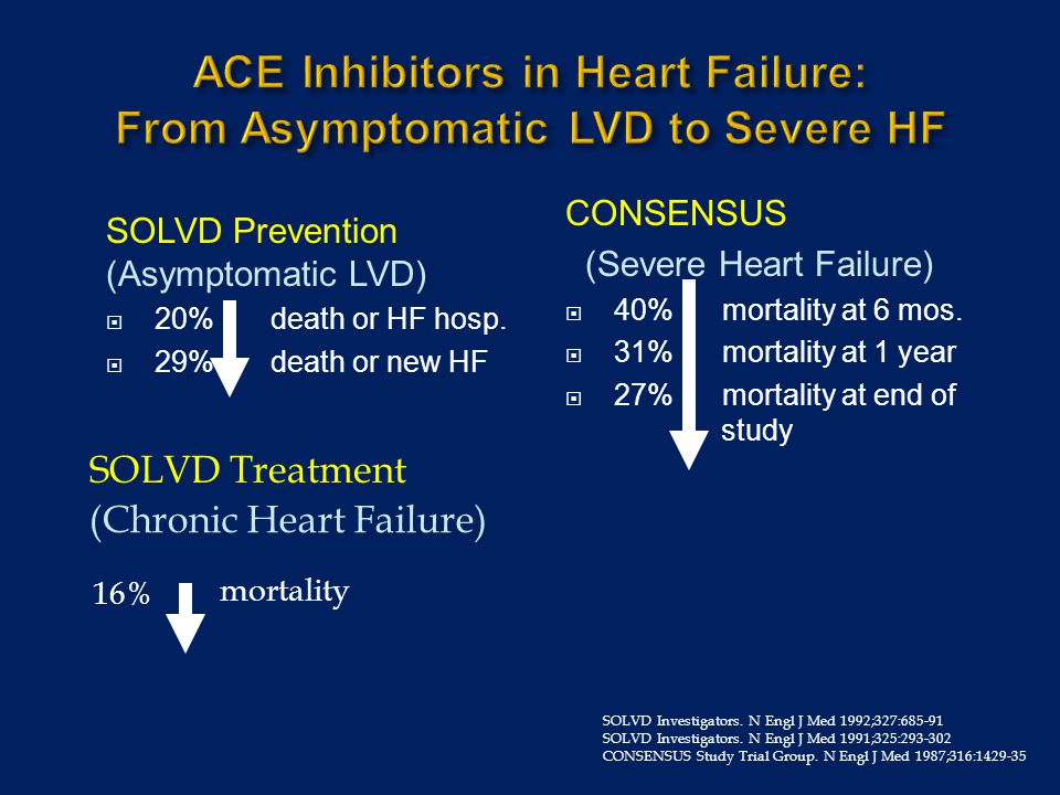 ACE Inhibitors in Heart Failure: From Asymptomatic LVD to Severe HF