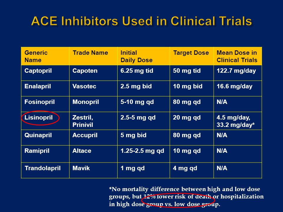 ACE Inhibitors Used in Clinical Trials