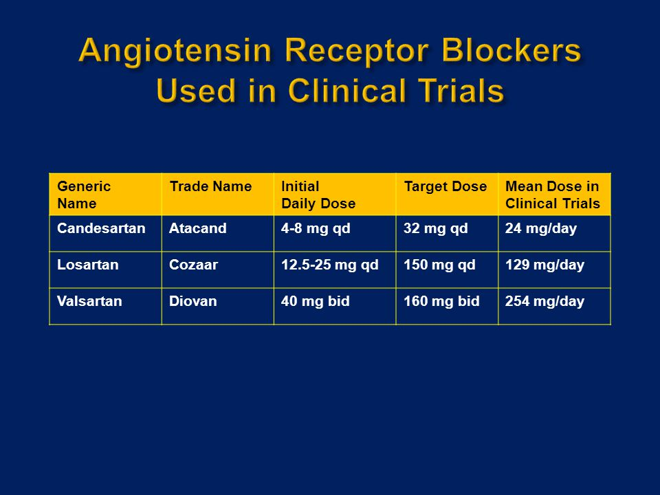 Angiotensin Receptor Blockers Used in Clinical Trials