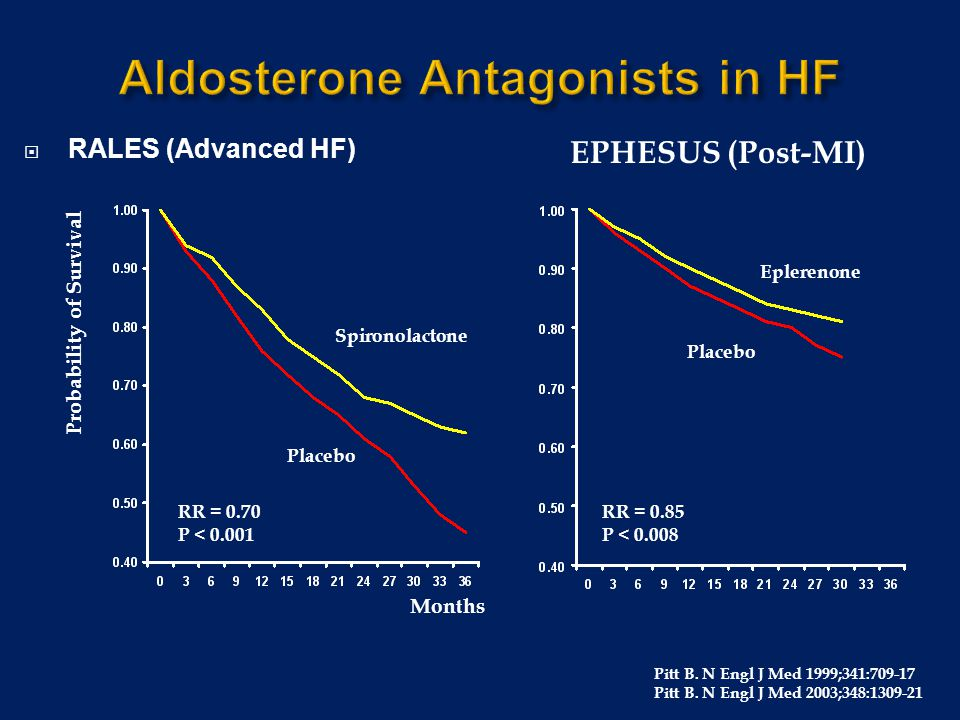 Aldosterone Antagonists in HF