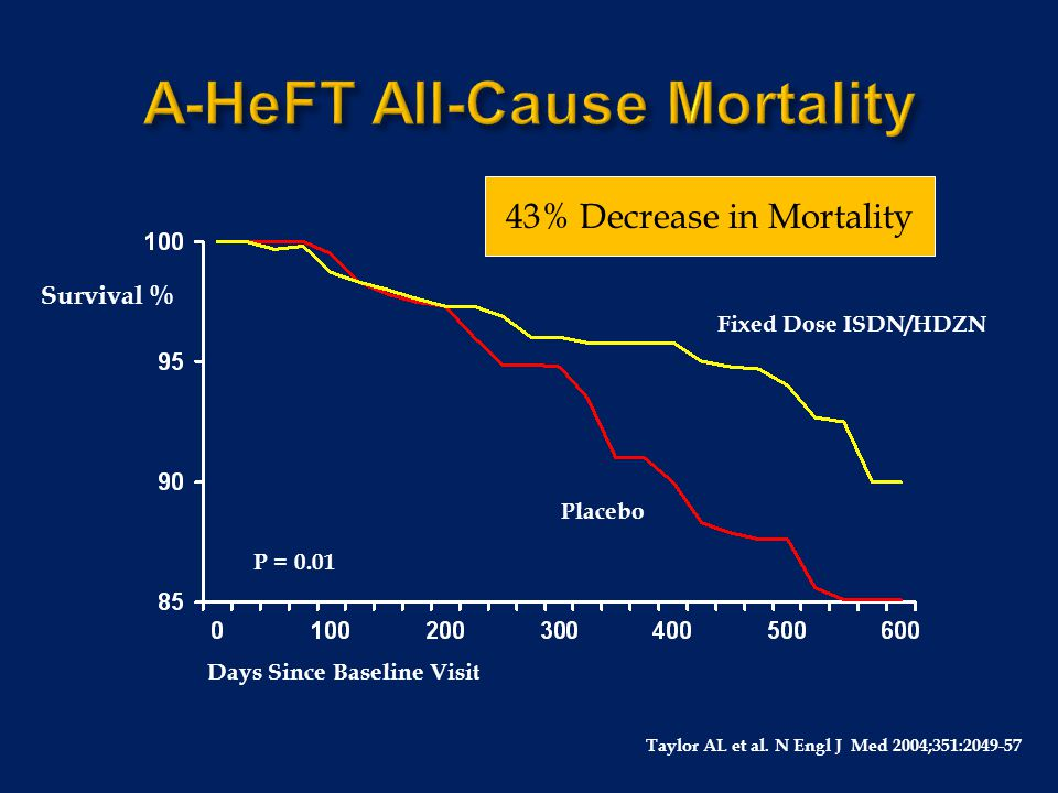A-HeFT All-Cause Mortality