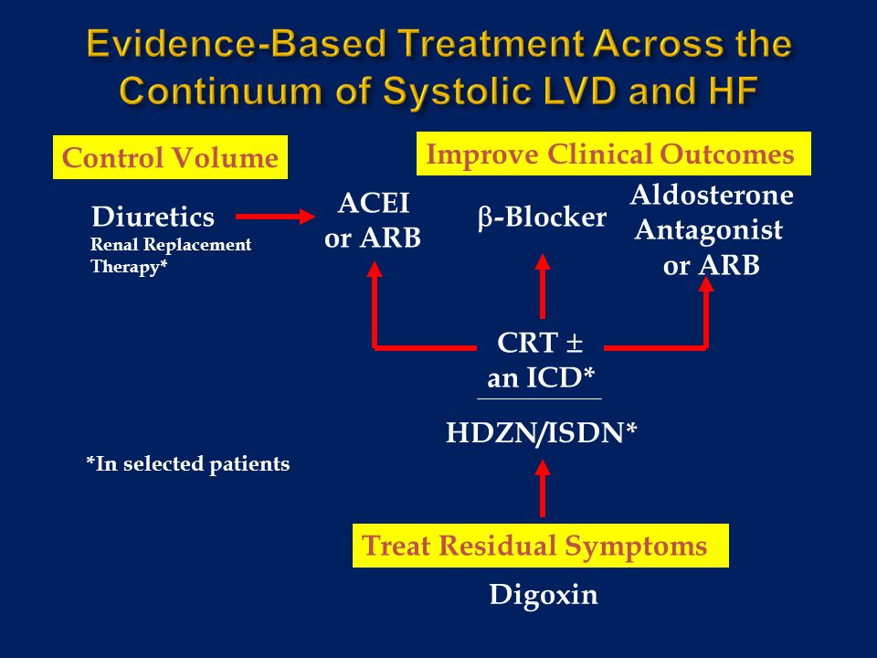 Evidence-Based Treatment Across the Continuum of Systolic LVD and HF