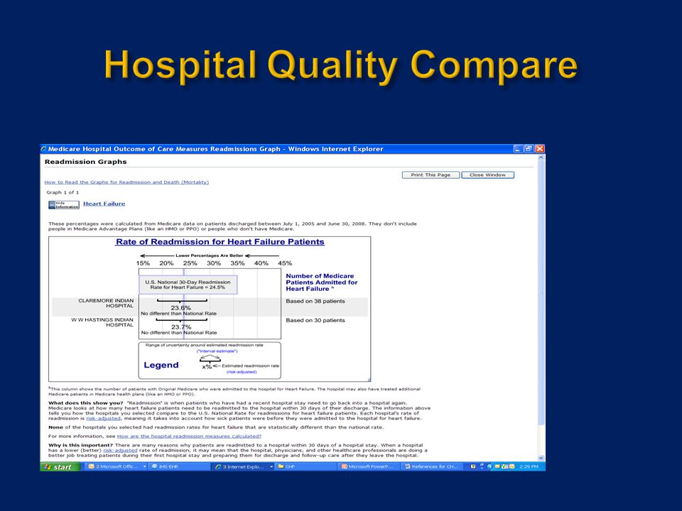 Hospital Quality Compare