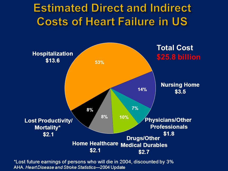 Estimated Direct and Indirect Costs of Heart Failure in US