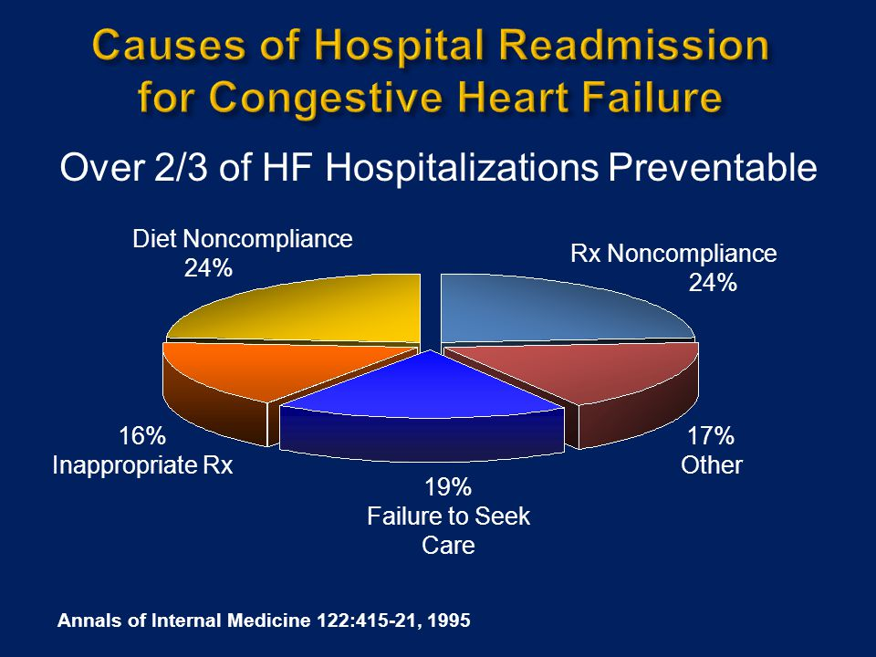 Causes of Hospital Readmission for Congestive Heart Failure
