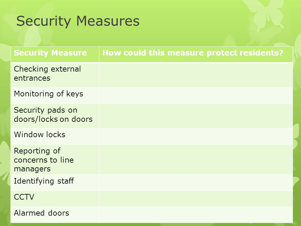 Security Measures Draw up this table: Security Measure