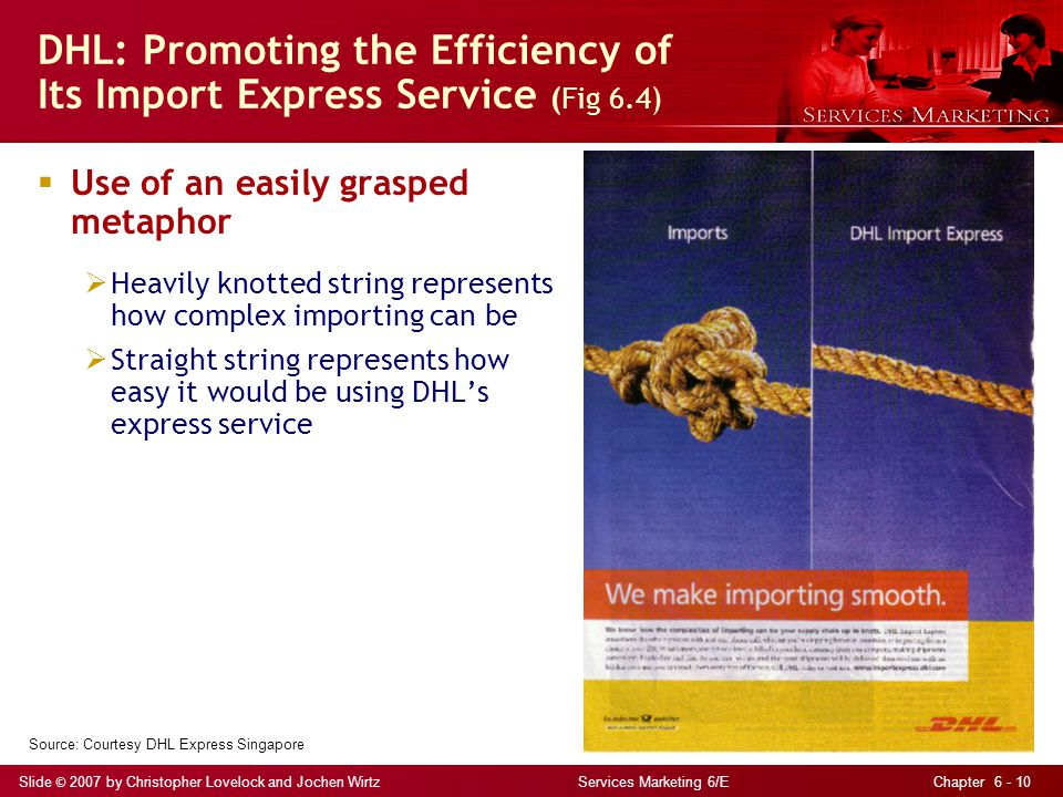 DHL: Promoting the Efficiency of Its Import Express Service (Fig 6.4)