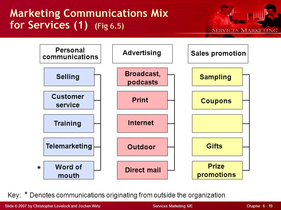 Marketing Communications Mix for Services (1) (Fig 6.5)