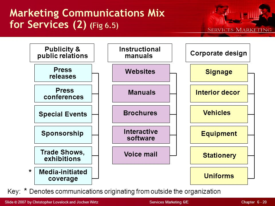 Marketing Communications Mix for Services (2) (Fig 6.5)