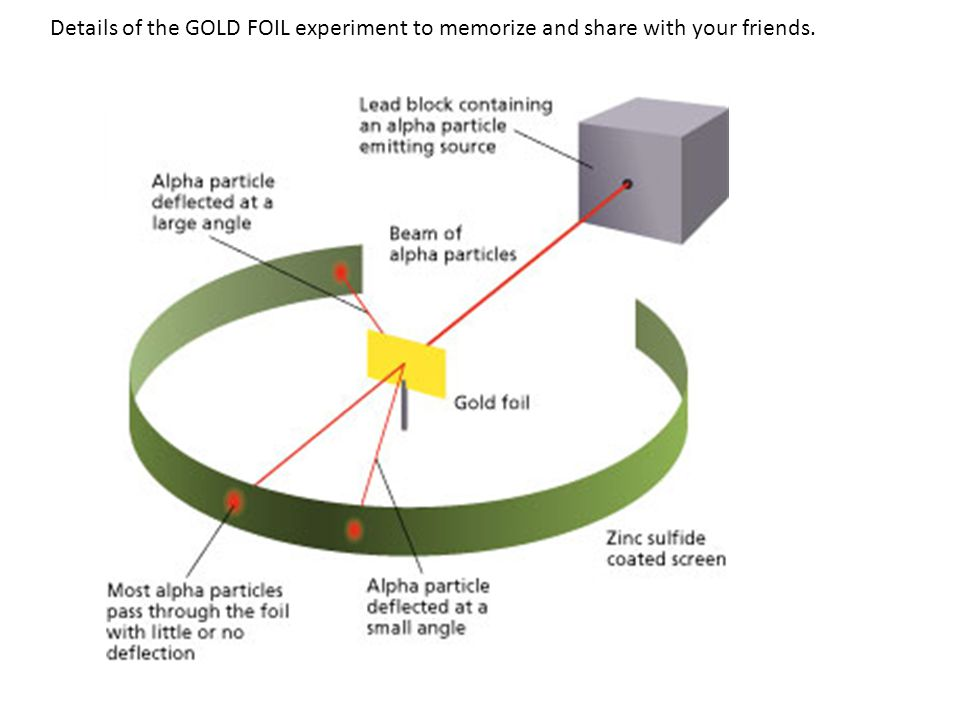 Details of the GOLD FOIL experiment to memorize and share with your friends.