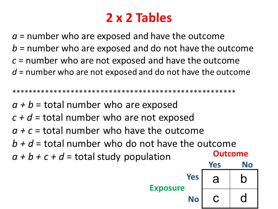 2 x 2 Tables a b c d a + b = total number who are exposed