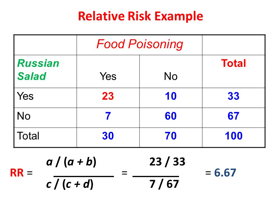 Relative Risk Example Food Poisoning a / (a + b) 23 / 33 RR = = = 6.67