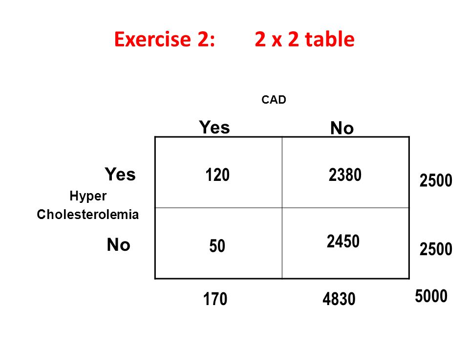 Exercise 2: 2 x 2 table Yes No Yes 120 2380 2500 2450 No 50 2500 170