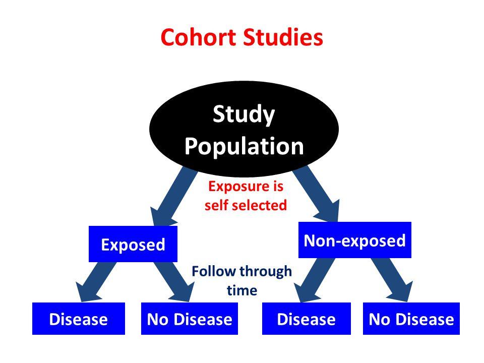 Cohort Studies Study Population