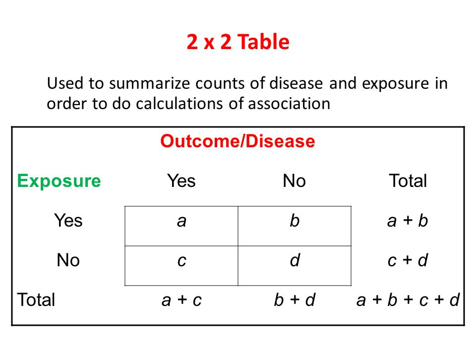 2 x 2 Table Used to summarize counts of disease and exposure in order to do calculations of association.