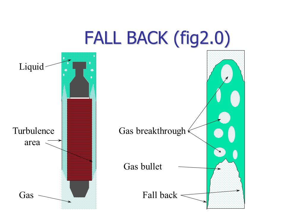 FALL BACK (fig2.0) Liquid Gas Fall back Gas breakthrough Gas bullet