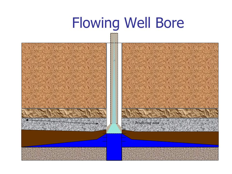 Flowing Well Bore Producing zone