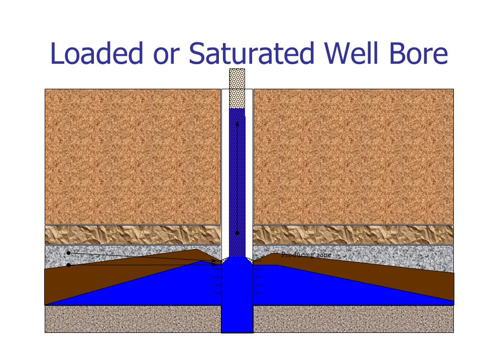 Loaded or Saturated Well Bore