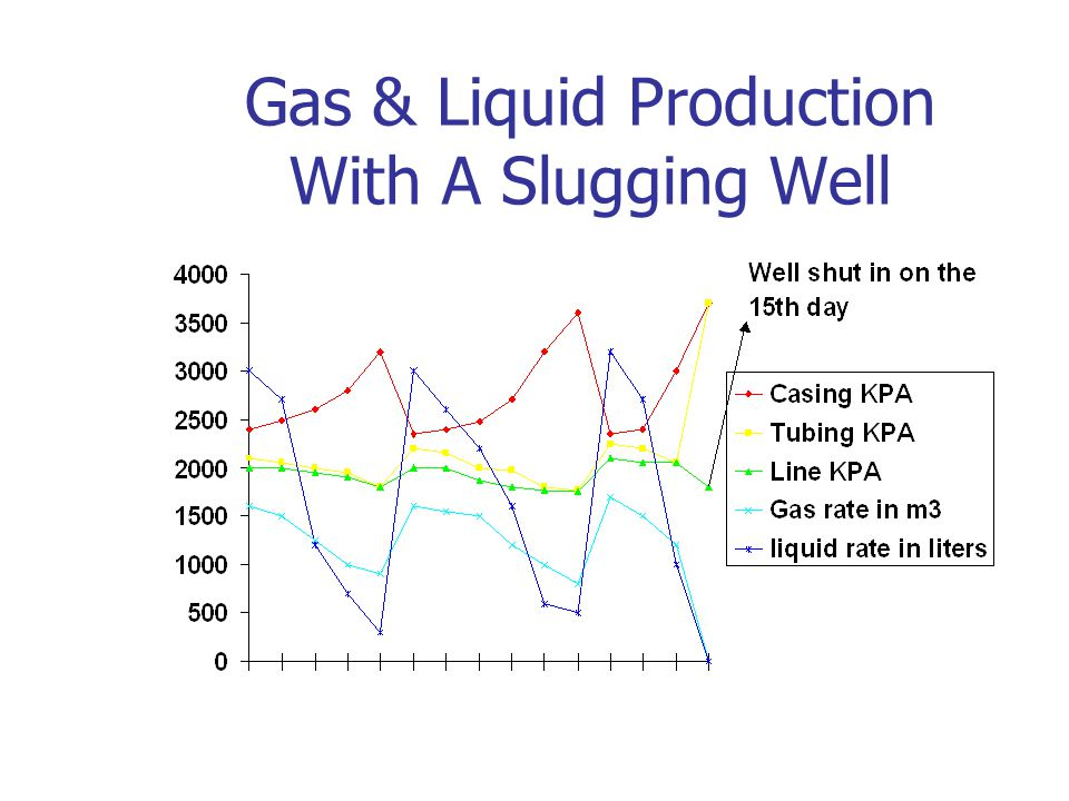 Gas & Liquid Production With A Slugging Well