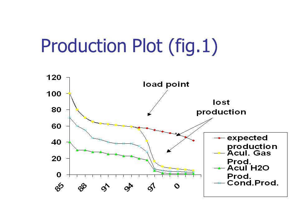 Production Plot (fig.1)