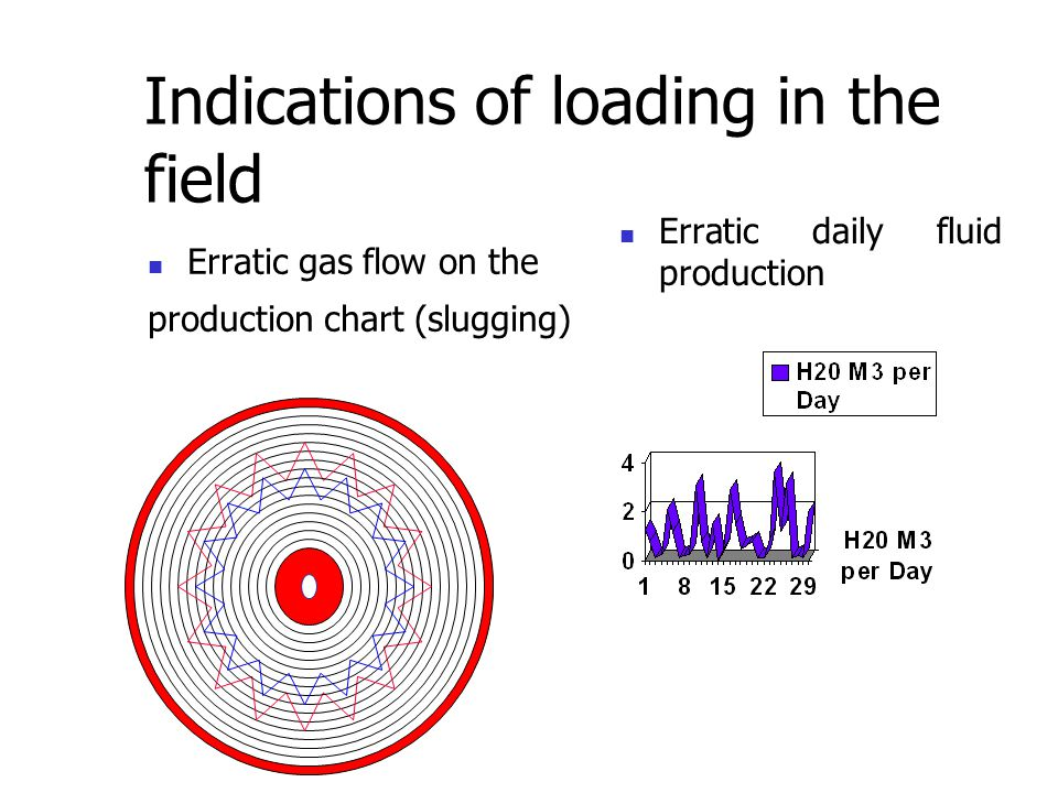 Indications of loading in the field