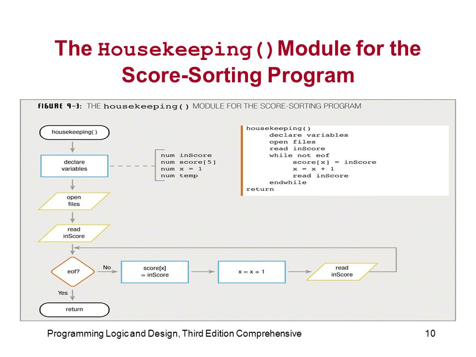 The Housekeeping()Module for the Score-Sorting Program