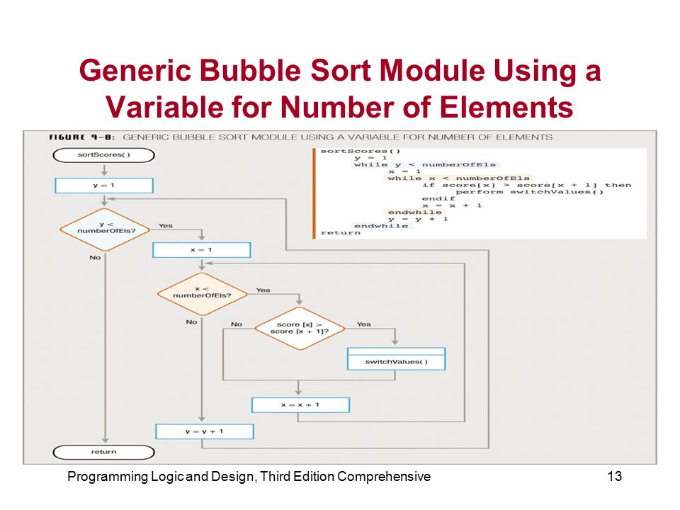 Generic Bubble Sort Module Using a Variable for Number of Elements