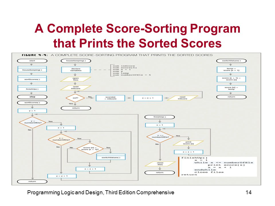 A Complete Score-Sorting Program that Prints the Sorted Scores