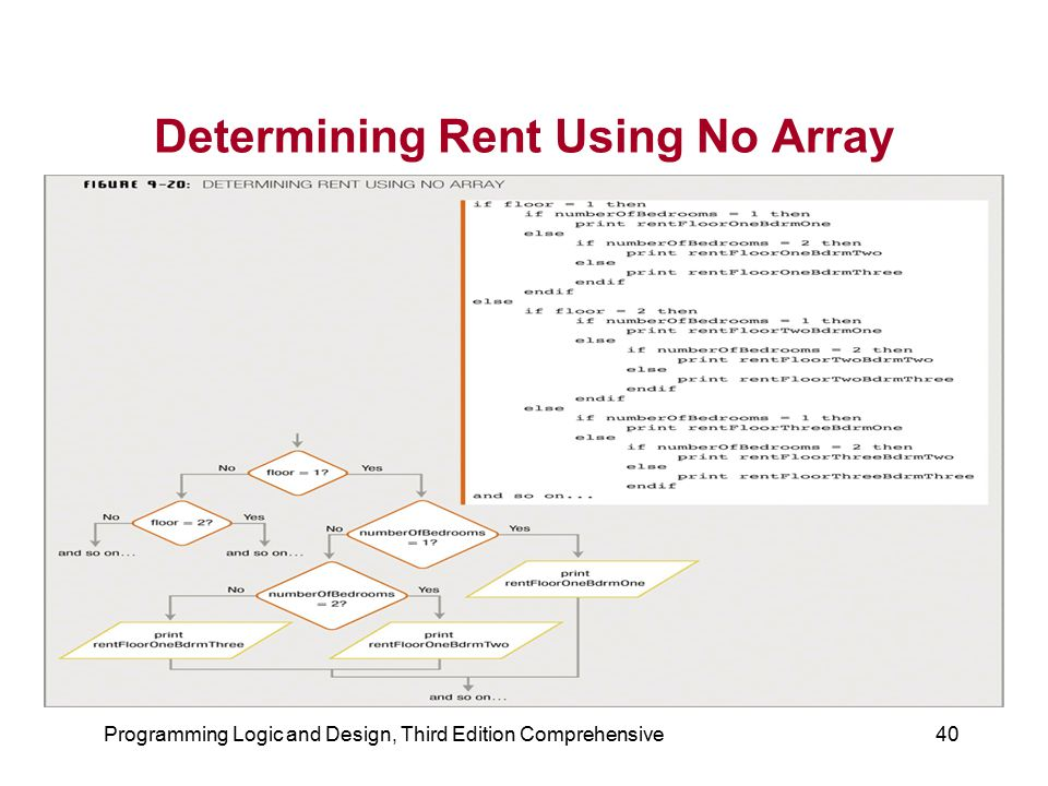 Determining Rent Using No Array