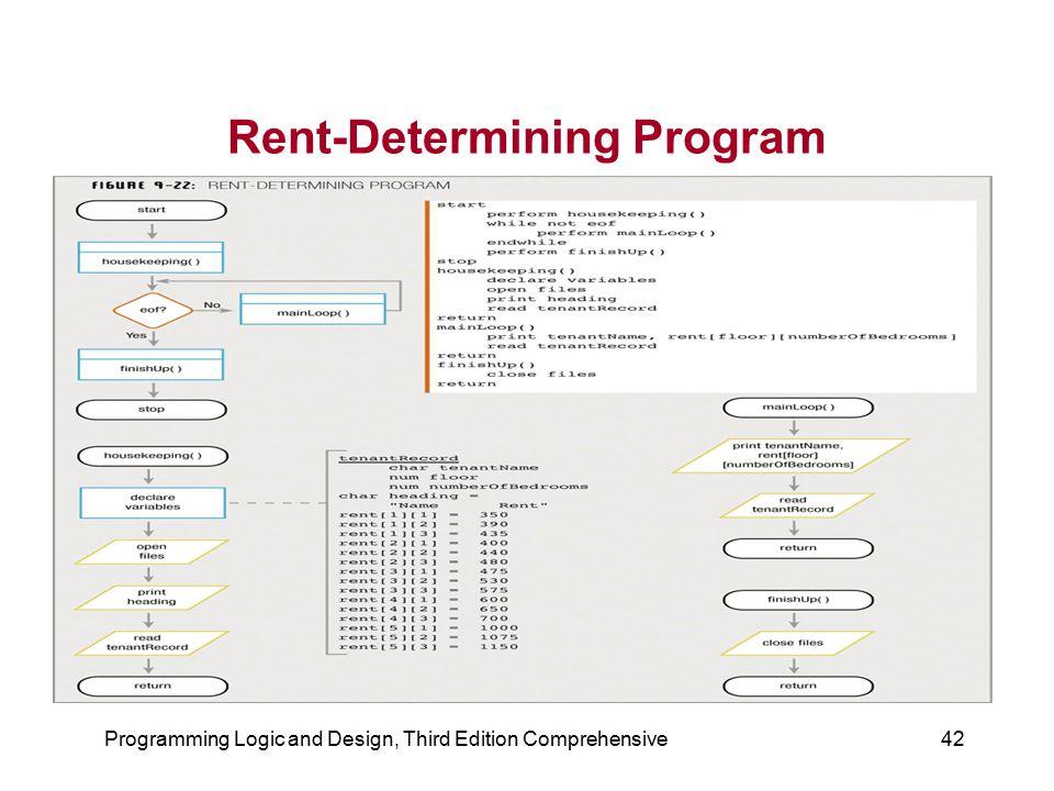 Rent-Determining Program